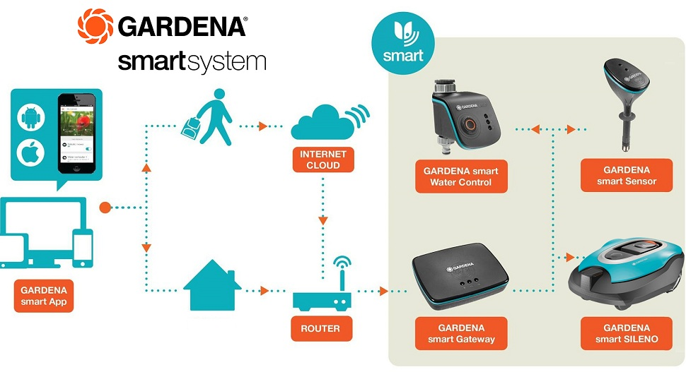 Smart System Gardena